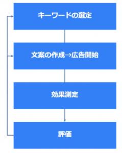 検索連動広告導入ステップ(大きい画像)